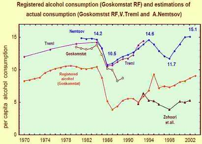 Gorbachev's anti-alcohol campaign: now maligned, but more or less successful while it lasted.