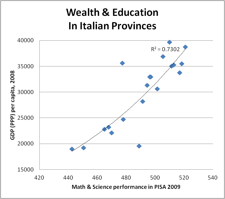 italy-wealth-education
