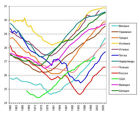 Average age of mother for all births. From top to bottom - Hungary; Germany; Greece; Spain; Italy; Latvia; Netherlands; Poland; Russia (bright red); USA; France; Sweden.