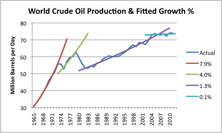 world-crude-oil-prodcution-and-fitted-growth-oil-drum
