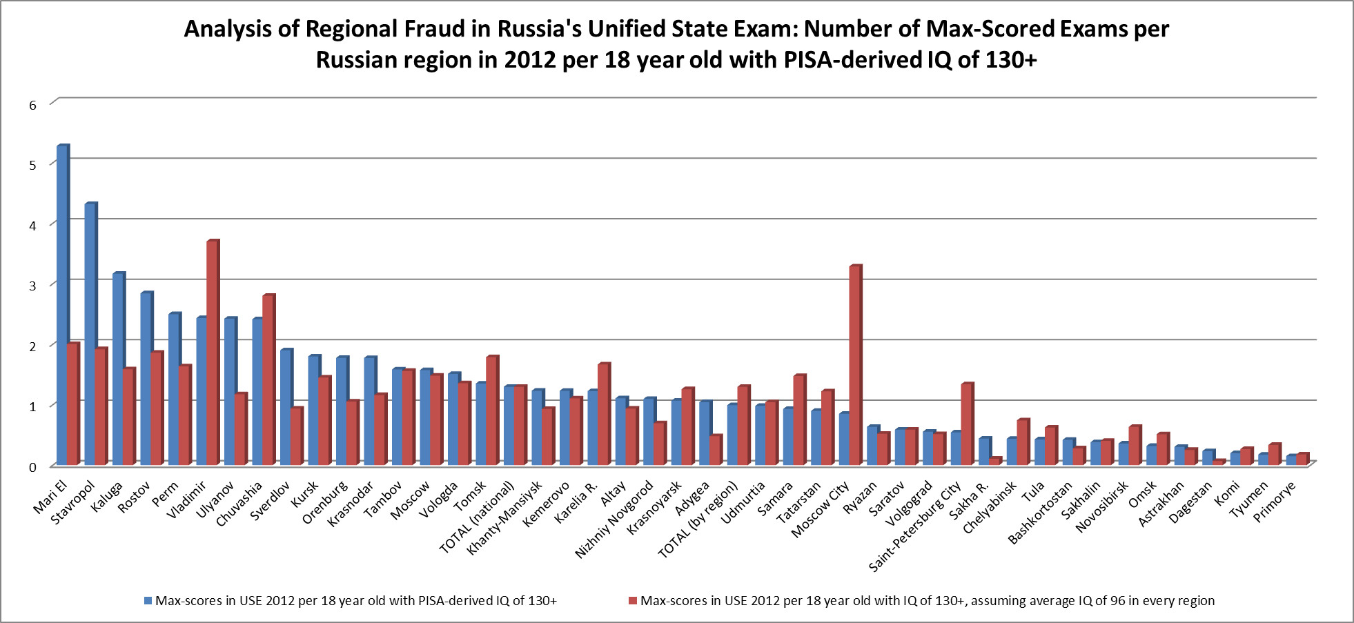unified-state-exam-fraud
