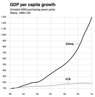 ChinaAmerica-GDP