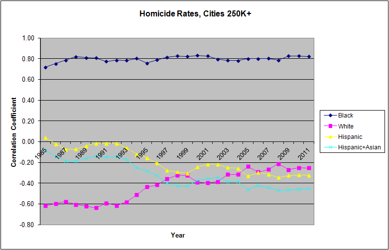 HomicideRatesCities250k