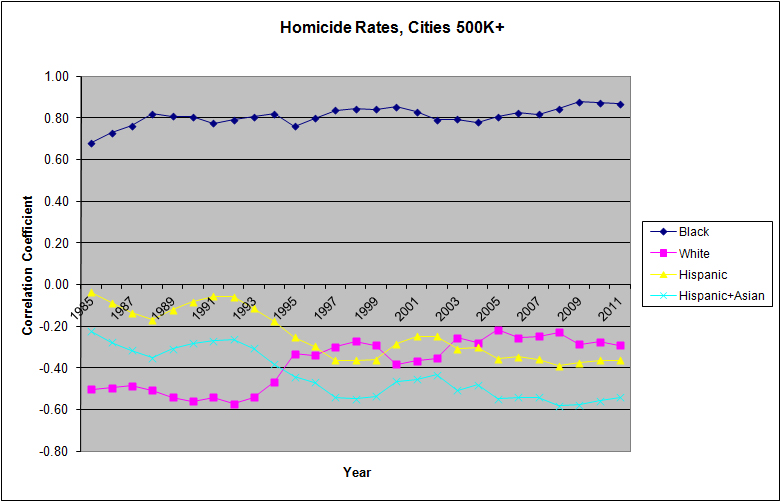 HomicideRatesCities500k