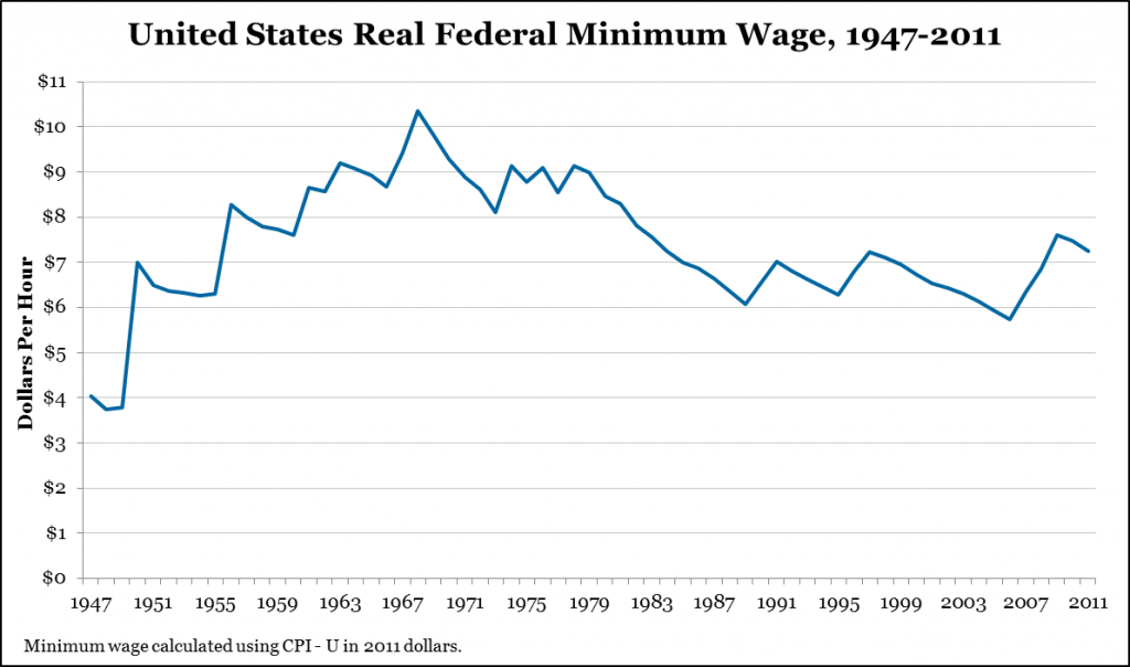 Raising American Wages By Raising American Wages on direct current graph