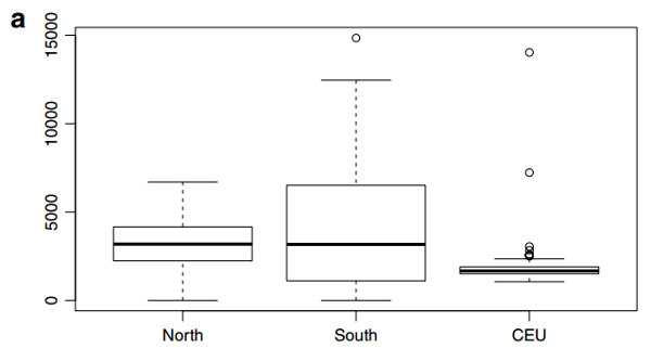 Runs of homozygosity in North Indian Punjabi Brahmins, non-Brahmin Tamils, and Northwest Europeans (left to right)
