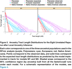Cite: Genome-wide Ancestry Patterns in Rapanui Suggest Pre-European Admixture with Native Americans