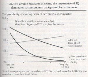 Source: The Bell Curve (Charles Murray and Richard Hernnstein).