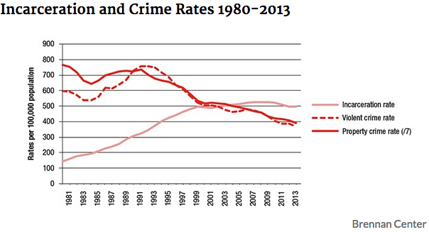 the drop in crime essay