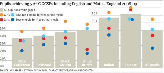 (How Fair is Britain? Credit: Guardian 2010)