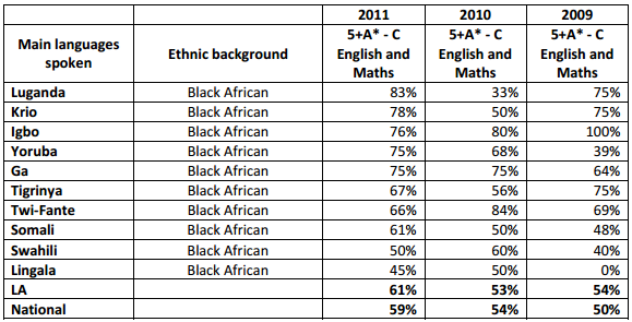 Source: Raising the Achievement of Black African Pupils: Good Practice in Schools