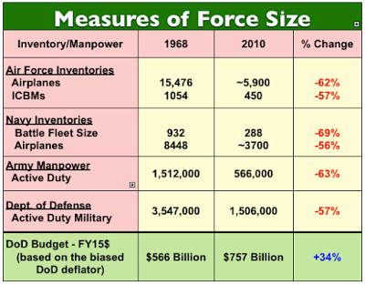 Measures of Force Size