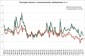 """Index of """"protest potential"""" based on percentage of Russians saying they'd be willing to partake in protests."""