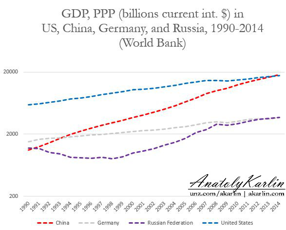 world-gdp-ppp-1990-2015