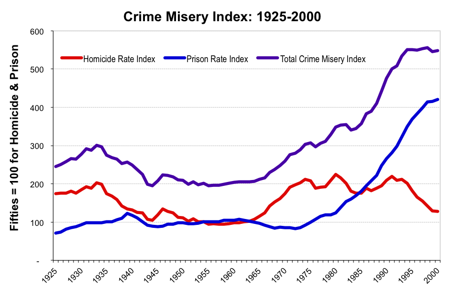 Crime Misery Index 2