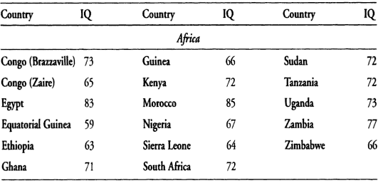 Source: IQ and the Wealth of Nations, Lynn and Vanhanen, page 62.