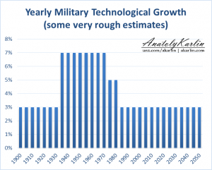 annual-military-technological-growth