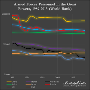 armed-forces-personnel-1989-2013
