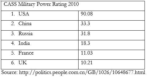 cass-military-power-rating