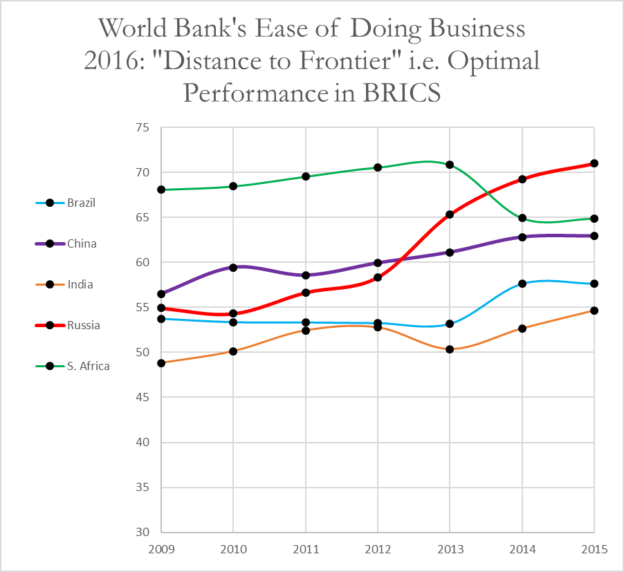 doing-business-russia-vs-brics