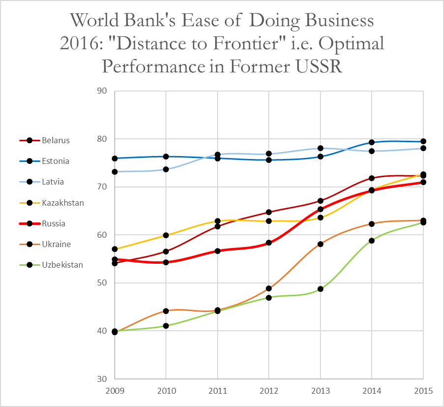 doing-business-russia-vs-exussr