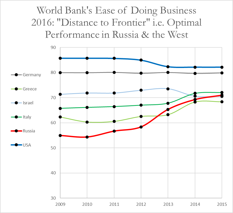 doing-business-russia-vs-the-west