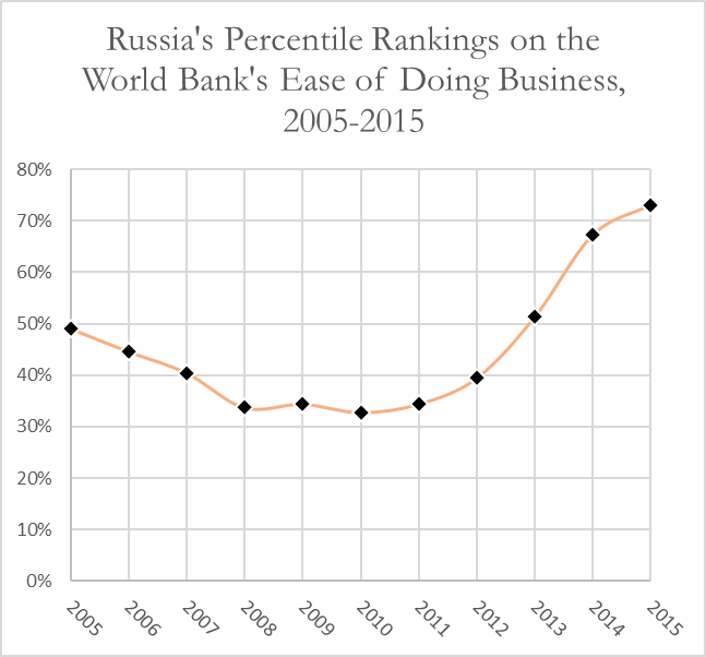 russia-doing-business-rankings-2005-2015