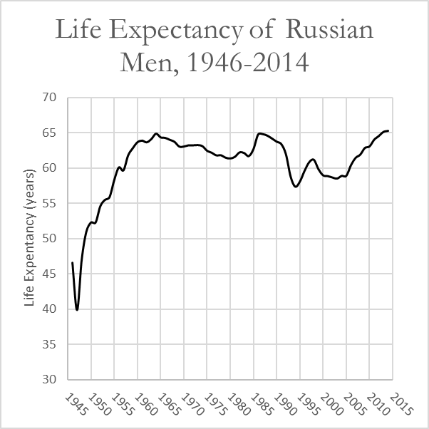 russian-male-life-expectancy