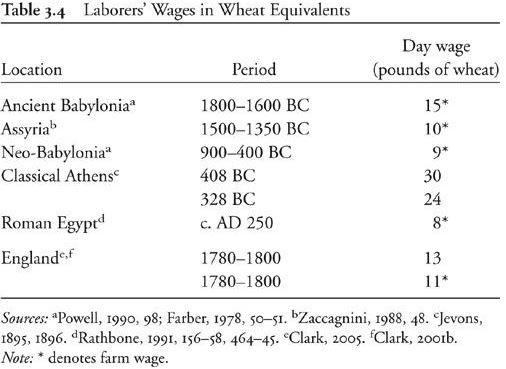 laborers-wages-in-wheat