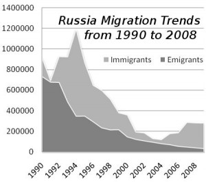 russia-migration-history
