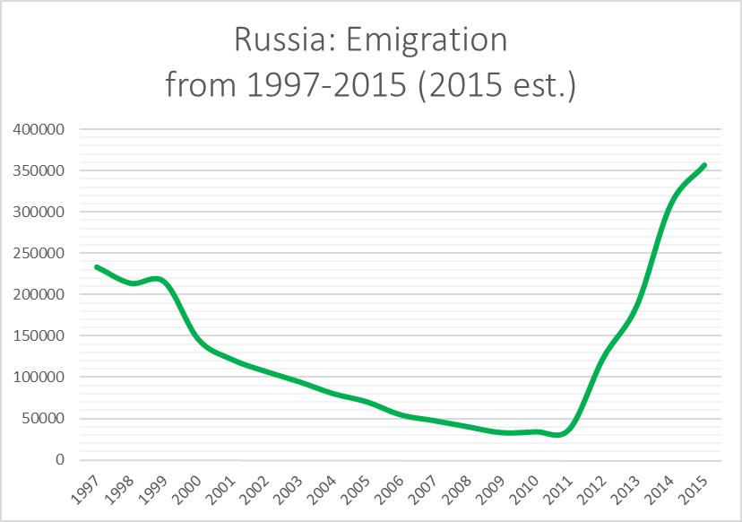russian-emigration-1997-2015