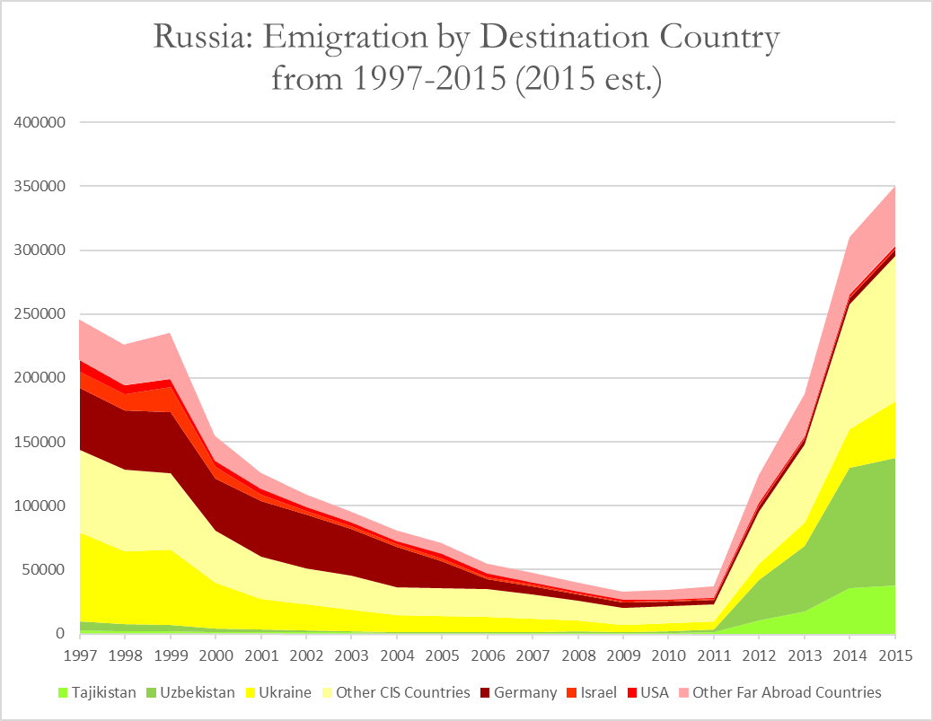 russian-emigration-by-destination-country-1997-2015