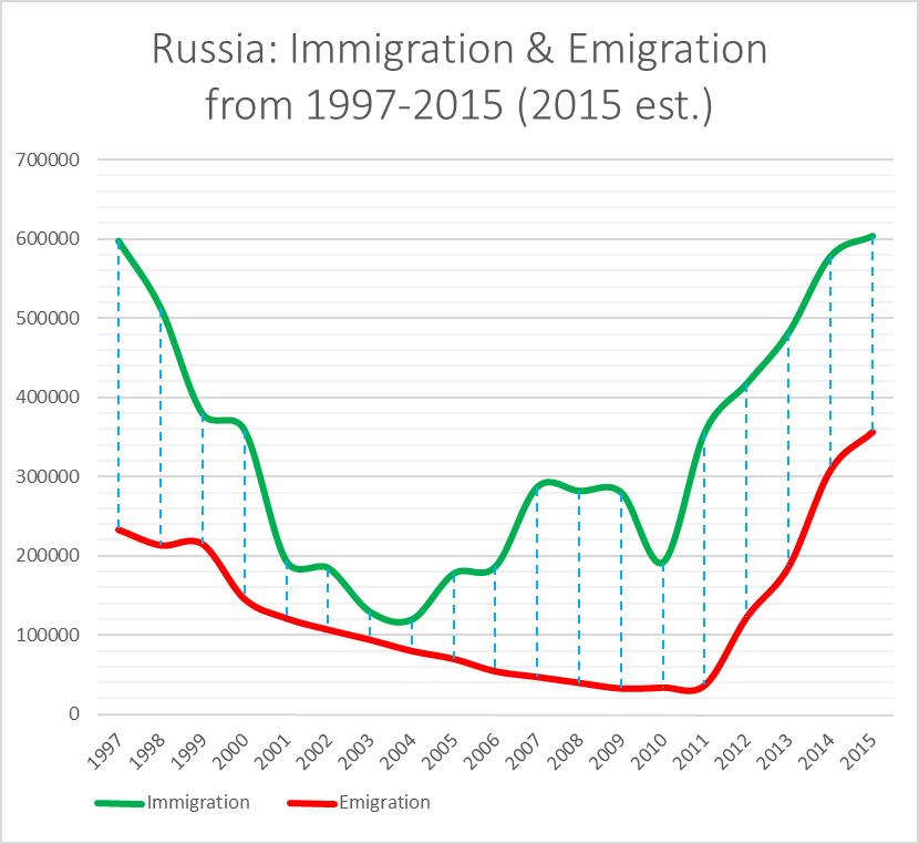 russian-emigration-immigration-1997-2015