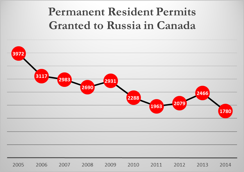 russian-permanent-residents-in-canada