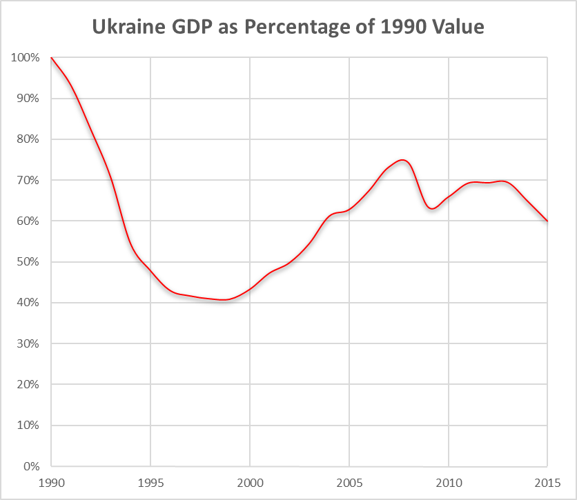 collapse of ukraine s economy in five charts by anatoly karlin  ukraine gdp 1990 2015