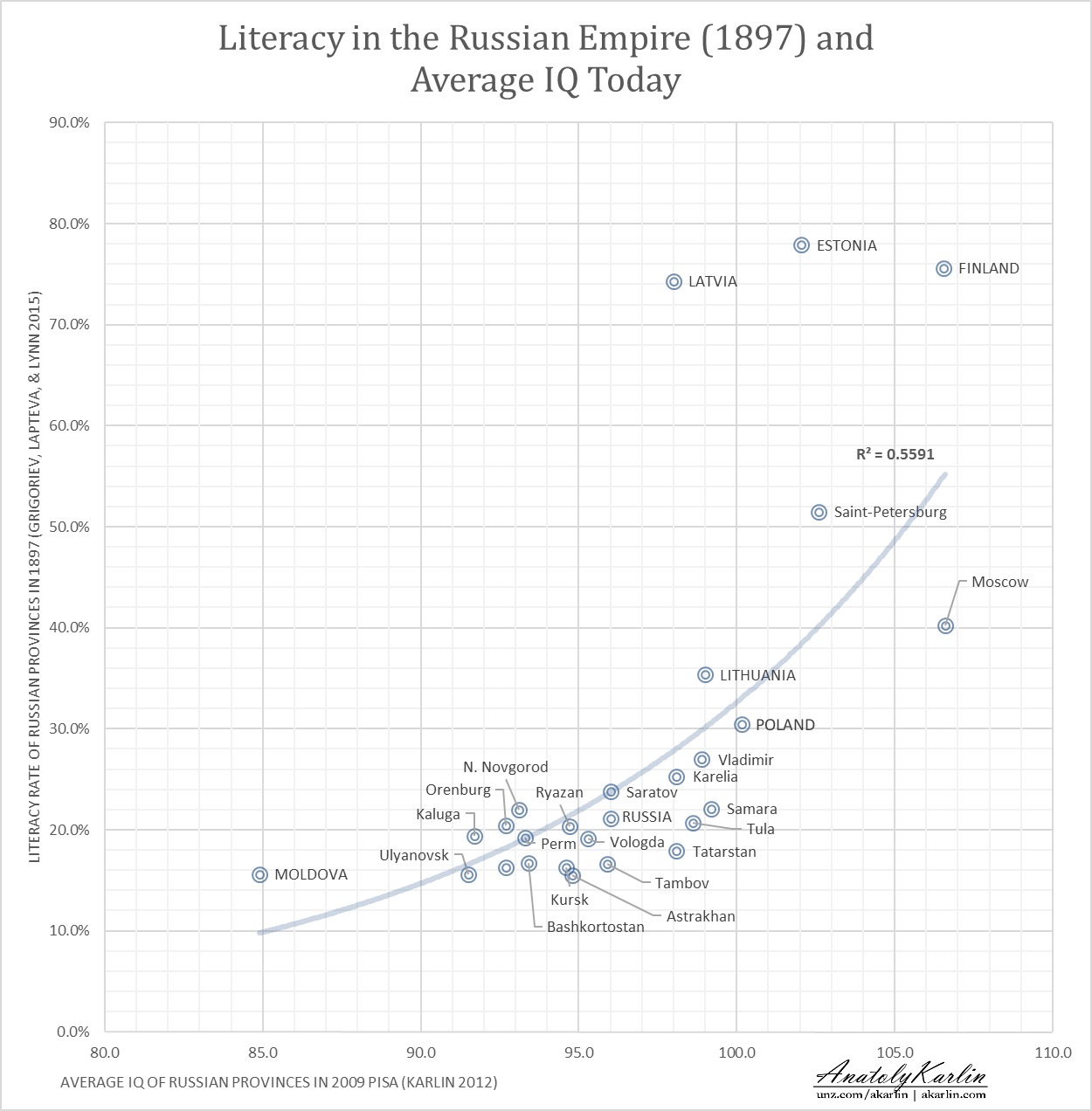 Literacy In Late Tsarist Russia