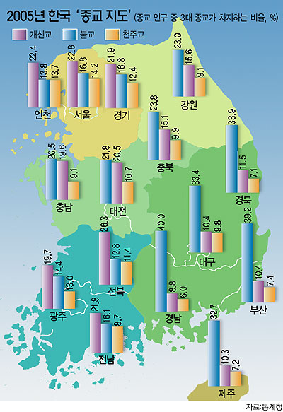 Religion in Korea by province