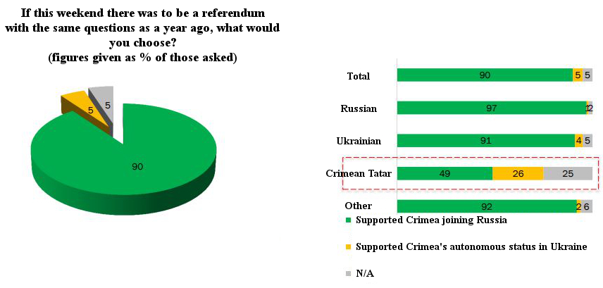 vciom-poll-crimean-tatars-referendum-2014