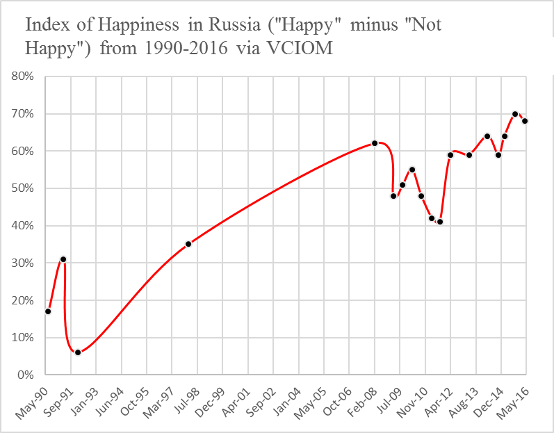 russia-happiness-vciom-1990-2016