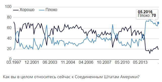 russian-approval-us-2016