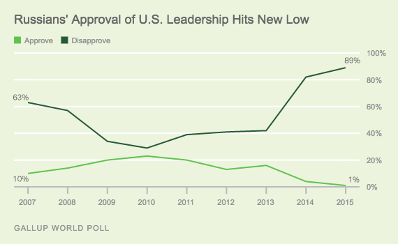 russian-approval-us-leadership-2016
