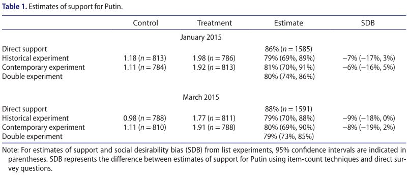 putin-approval-frye-estimates