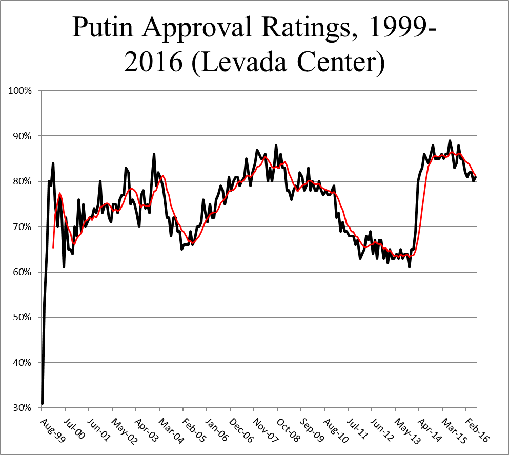 putin-approval-rating-1999-2016