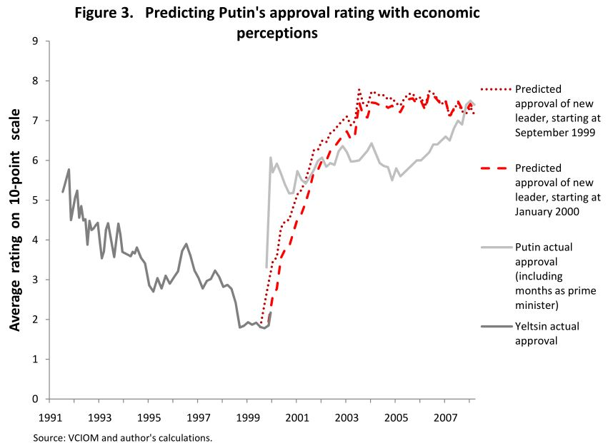 treisman-putin-approval-predicted-from-economics
