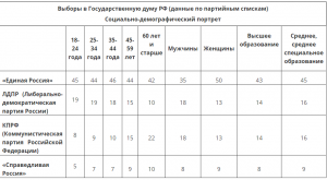 russia-elections-2016-party-support-age-group
