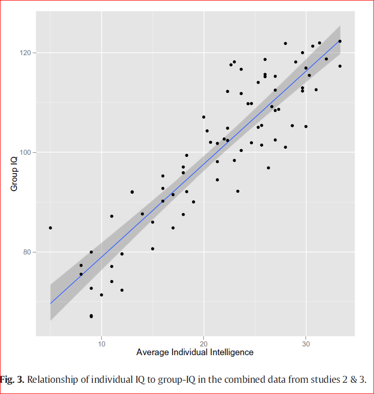 Collective and individual IQ