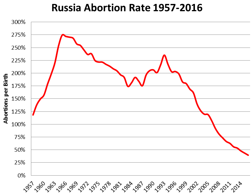 russia-abortion-rate-1957-2016