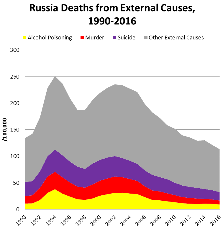 russia-deaths-external-causes-1990-2016