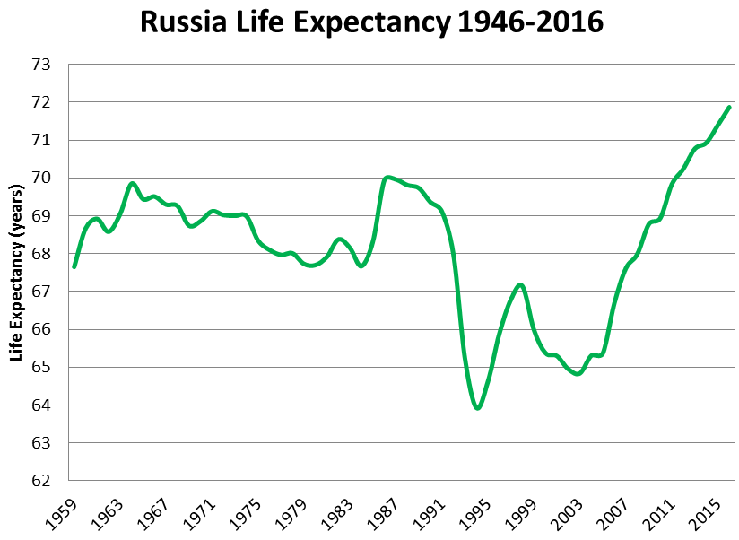 russia-life-expectancy-1946-2016