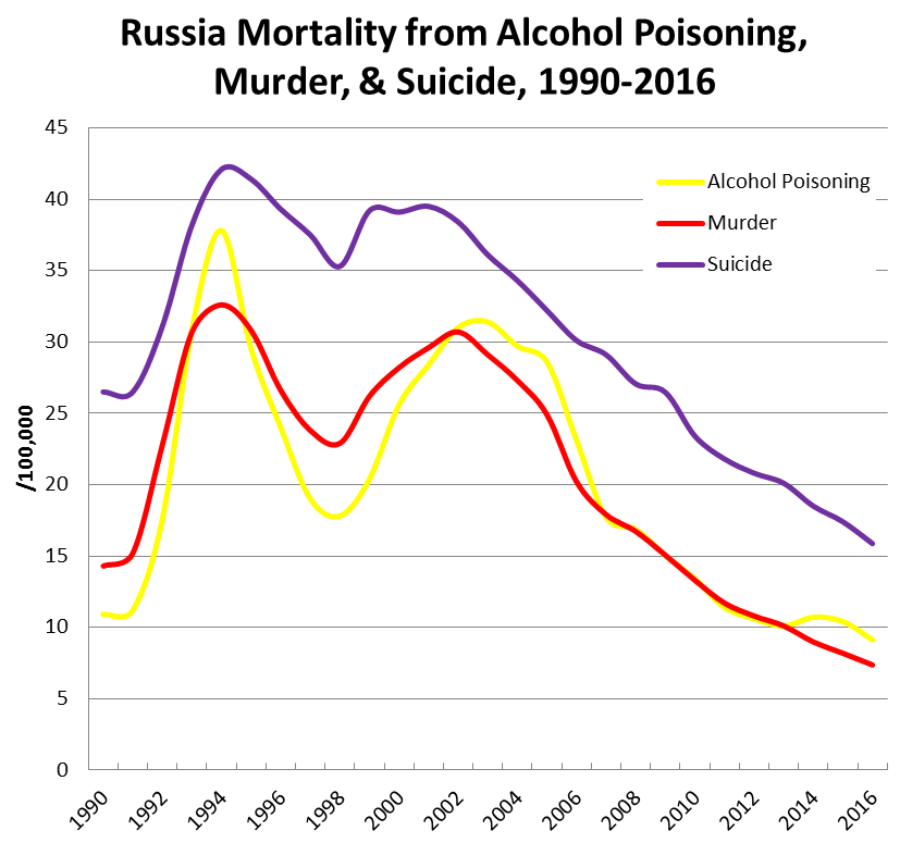 russia-mortality-alcohol-murder-suicide-1990-2016